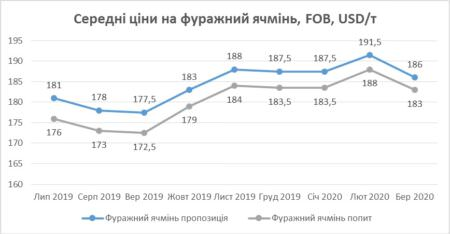 Графік середніх цін на фуражний ячмінь