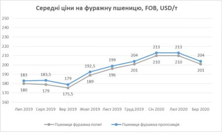 Графік середніх цін на фуражну пшеницю