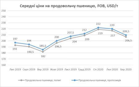 Графік середніх цін на пшеницю